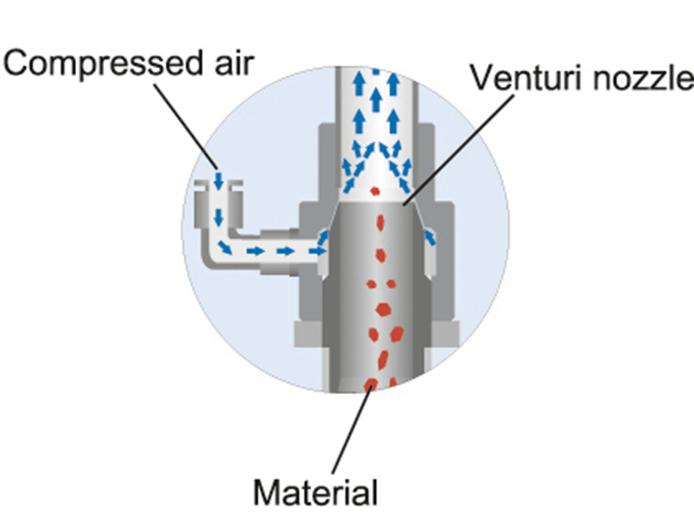 venturi diagram what are the different types of pneumatic conveying   different types of pneumatic conveying