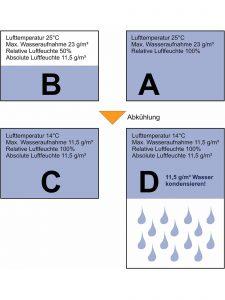 Relative und absolute Feuchte sind Angaben zur Luftfeuchtigkeit