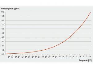 Wassergehalt in g/m³ bei verschiedenen Taupunkten