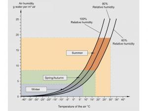 Contenido de humedad [g] en un m³ de aire en diferentes temperaturas de punto de rocío.