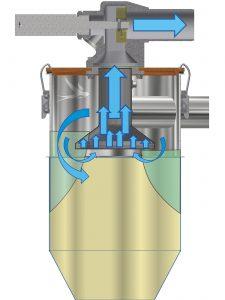 Ein Zykloneffekt tritt dann ein, wenn das Material tangential in das Fördergerät gelangt. Das Design der Trompete verringert die freie Querschnittsfläche im Einströmbereich, wodurch sich die Zentrifugalbeschleunigung erhöht. Das Abscheiden des Materials erfolgt insbesondere in den grünen Bereichen