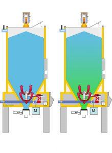El aire de secado fluye a través del lecho del granulado de abajo hacia arriba. Imagen izquierda: el material aún está húmedo (azul) en la tolva recién cargada. Imagen derecha: una vez ha transcurrido el tiempo de permanencia requerido, el material seco (verde) ya está disponible en la parte inferior (Imagen: Motan-Colortronic)