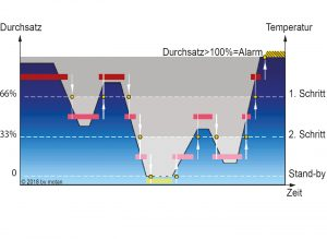 Beispiel einer einfachen Logik zur Temperaturabsenkung in 3 Schritten in Abhängigkeit vom Durchsatz. Bei Systemen, die mit einer automatischen Luftmengenregelung kombiniert sind, erfolgt die Temperaturabsenkung meist stufenlos (Bild: Motan-Colortronic)